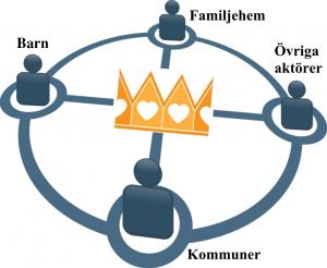 Samarbete mellan Kronans Familjehem AB och olika aktörer.